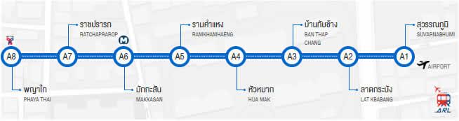 Plan de l' Air Rail Link à Bangkok